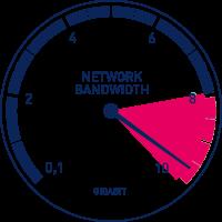 fijar el ancho de banda en routers Teltonika