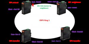 ¿ Como configurar un anillo ERPS con switches Fiberroad ?