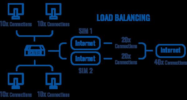 RUTX12 - load balancing